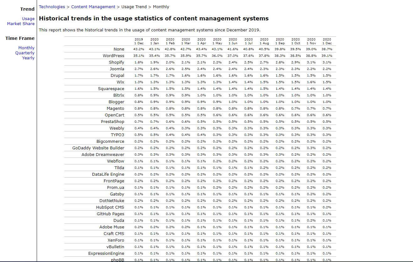 Cuál es el gestor de contenidos más usado en el desarrollo de páginas Web